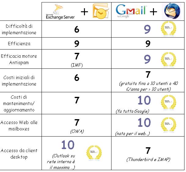 Exchange Server Vs Gmail - Parte Prima (5/5)